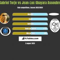 Gabriel Torje vs Jean-Luc Gbayara Assoubre h2h player stats
