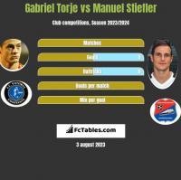 Gabriel Torje vs Manuel Stiefler h2h player stats