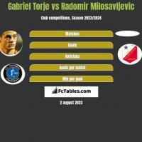 Gabriel Torje vs Radomir Milosavljevic h2h player stats