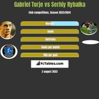 Gabriel Torje vs Serhiy Rybalka h2h player stats