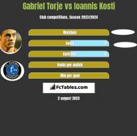 Gabriel Torje vs Ioannis Kosti h2h player stats