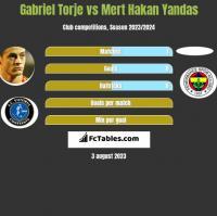 Gabriel Torje vs Mert Hakan Yandas h2h player stats