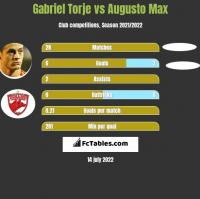 Gabriel Torje vs Augusto Max h2h player stats