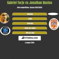 Gabriel Torje vs Jonathan Bustos h2h player stats