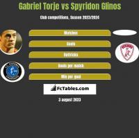 Gabriel Torje vs Spyridon Glinos h2h player stats