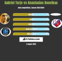 Gabriel Torje vs Anastasios Douvikas h2h player stats