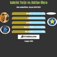 Gabriel Torje vs Adrian Riera h2h player stats