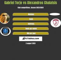 Gabriel Torje vs Alexandros Chalatsis h2h player stats