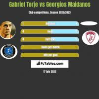 Gabriel Torje vs Georgios Maidanos h2h player stats