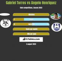 Gabriel Torres vs Angelo Henriquez h2h player stats