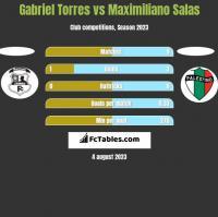 Gabriel Torres vs Maximiliano Salas h2h player stats