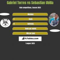 Gabriel Torres vs Sebastian Ubilla h2h player stats