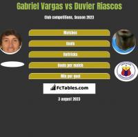 Gabriel Vargas vs Duvier Riascos h2h player stats
