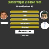 Gabriel Vargas vs Edson Puch h2h player stats