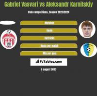 Gabriel Vasvari vs Aleksandr Karnitskiy h2h player stats