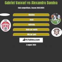 Gabriel Vasvari vs Alexandru Dandea h2h player stats