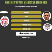 Gabriel Vasvari vs Alexandru Ionita h2h player stats