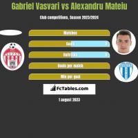 Gabriel Vasvari vs Alexandru Mateiu h2h player stats