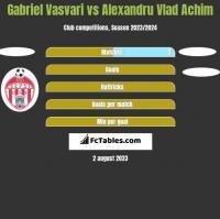 Gabriel Vasvari vs Alexandru Vlad Achim h2h player stats