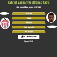 Gabriel Vasvari vs Alfonso Taira h2h player stats