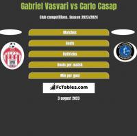 Gabriel Vasvari vs Carlo Casap h2h player stats