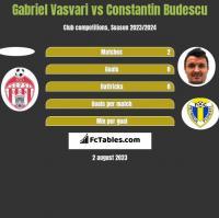 Gabriel Vasvari vs Constantin Budescu h2h player stats
