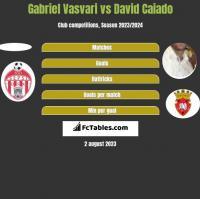 Gabriel Vasvari vs David Caiado h2h player stats