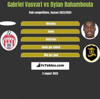 Gabriel Vasvari vs Dylan Bahamboula h2h player stats