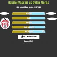 Gabriel Vasvari vs Dylan Flores h2h player stats