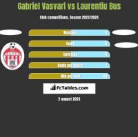 Gabriel Vasvari vs Laurentiu Bus h2h player stats