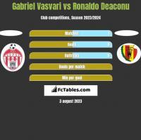 Gabriel Vasvari vs Ronaldo Deaconu h2h player stats