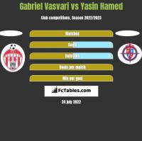 Gabriel Vasvari vs Yasin Hamed h2h player stats