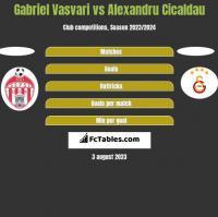 Gabriel Vasvari vs Alexandru Cicaldau h2h player stats