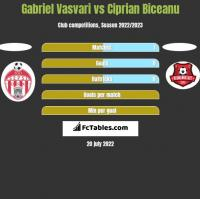 Gabriel Vasvari vs Ciprian Biceanu h2h player stats