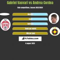 Gabriel Vasvari vs Andrea Cordea h2h player stats