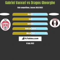 Gabriel Vasvari vs Dragos Gheorghe h2h player stats