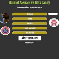 Gabriel Zakuani vs Alex Lacey h2h player stats