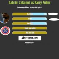 Gabriel Zakuani vs Barry Fuller h2h player stats