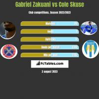 Gabriel Zakuani vs Cole Skuse h2h player stats