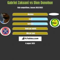 Gabriel Zakuani vs Dion Donohue h2h player stats