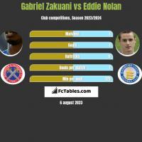 Gabriel Zakuani vs Eddie Nolan h2h player stats