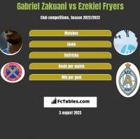 Gabriel Zakuani vs Ezekiel Fryers h2h player stats