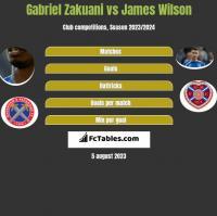 Gabriel Zakuani vs James Wilson h2h player stats