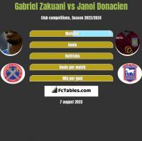Gabriel Zakuani vs Janoi Donacien h2h player stats