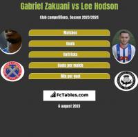 Gabriel Zakuani vs Lee Hodson h2h player stats