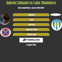 Gabriel Zakuani vs Luke Chambers h2h player stats