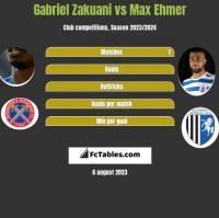 Gabriel Zakuani vs Max Ehmer h2h player stats