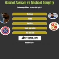 Gabriel Zakuani vs Michael Doughty h2h player stats