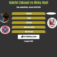Gabriel Zakuani vs Nicky Hunt h2h player stats