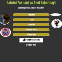 Gabriel Zakuani vs Paul Kalambayi h2h player stats
